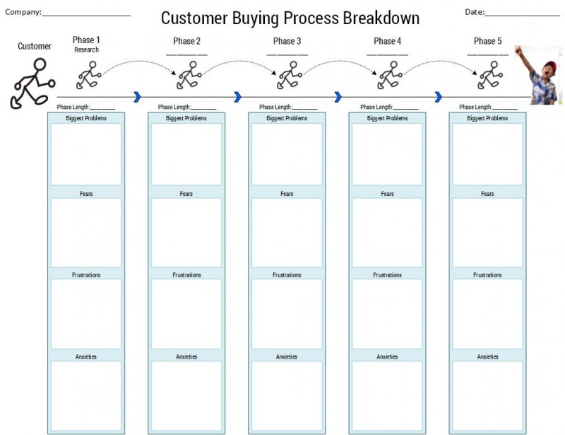 understand why and how your customers buy